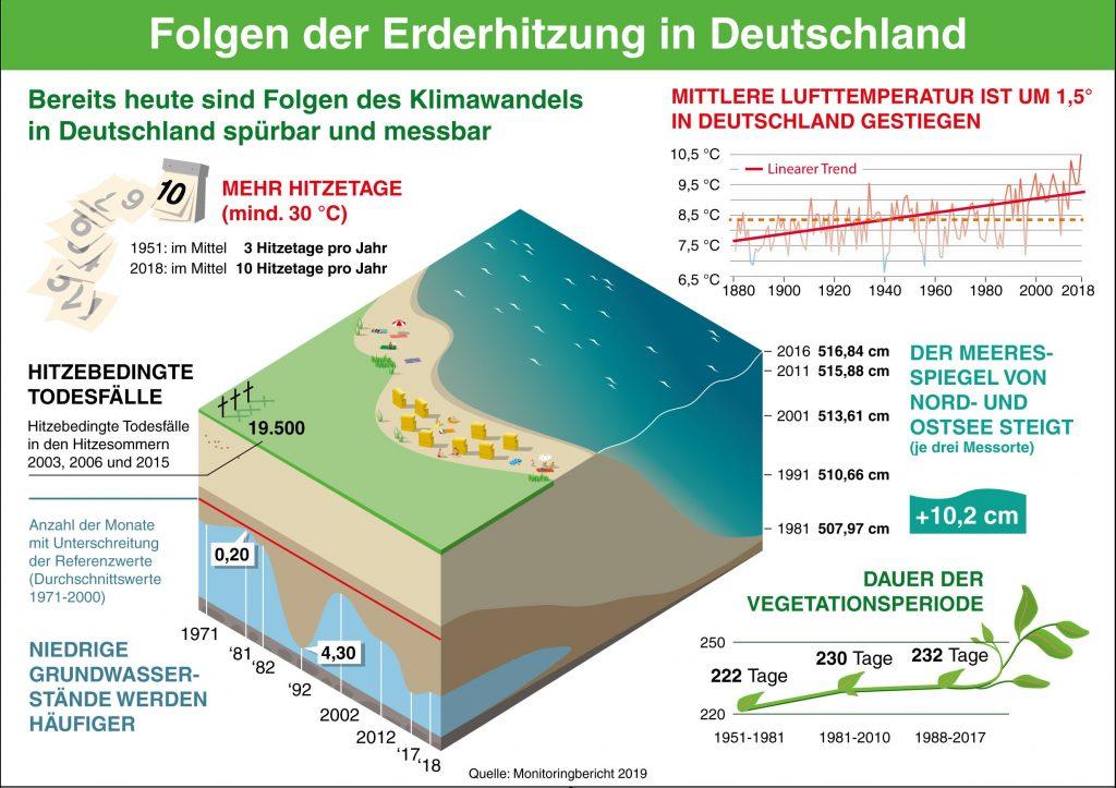 Folgen der Erderhitzung in Deutschland