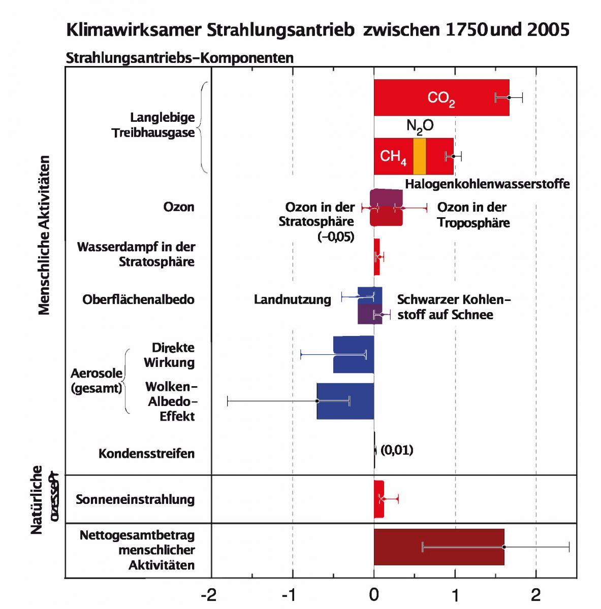 Zusammenfassung der wichtigsten Komponenten des Strahlungsantriebs des Klimawandels.